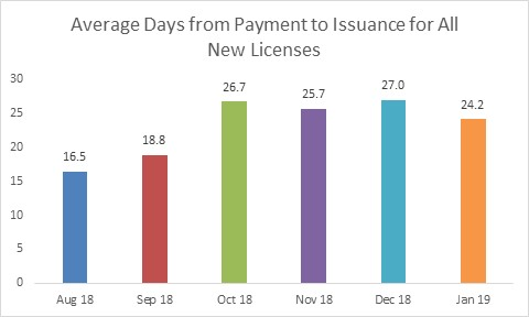Average Days to Issuance