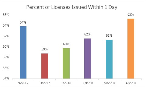 Percent of Licenses Issued within 1 Day