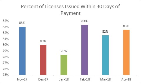 Percent of Licenses within 30 Days of Payment