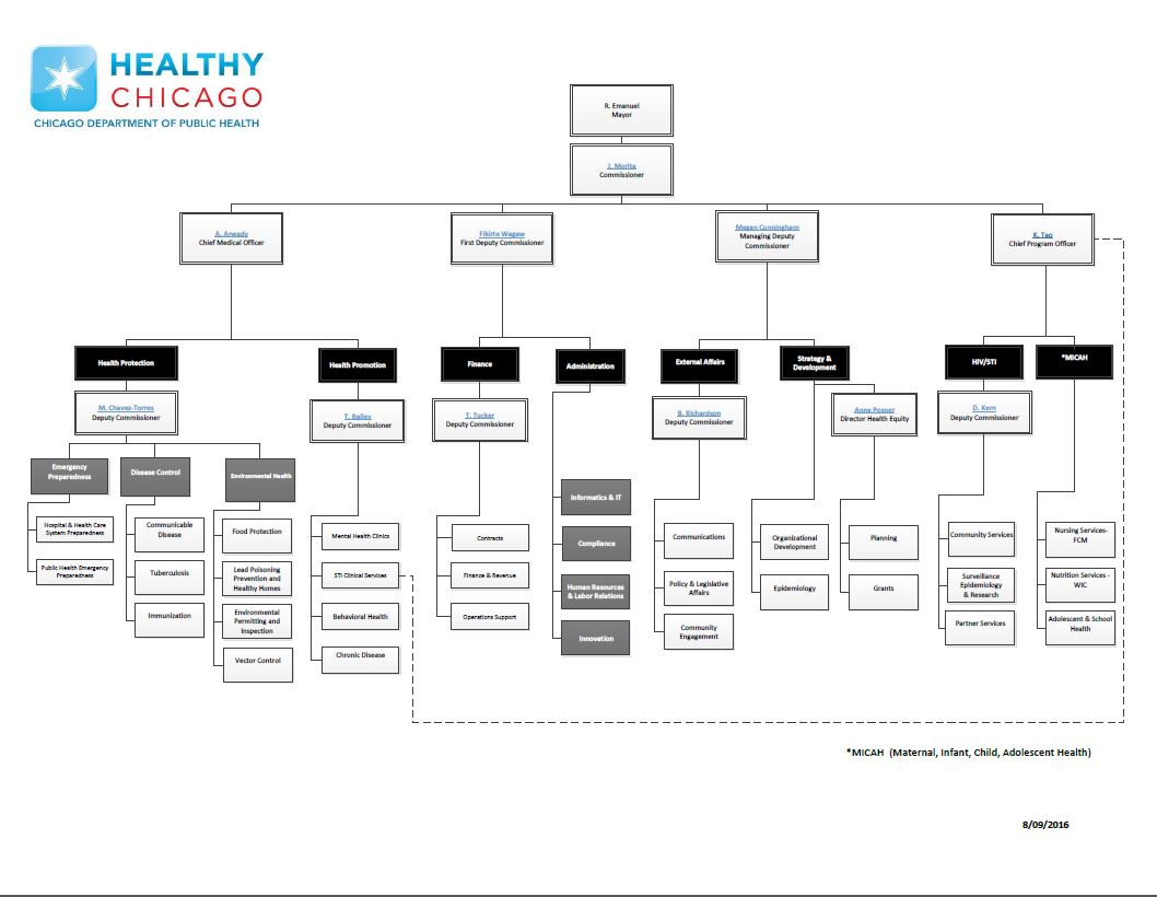City of chicago public health our structure cdphs organizational chart nvjuhfo Image collections