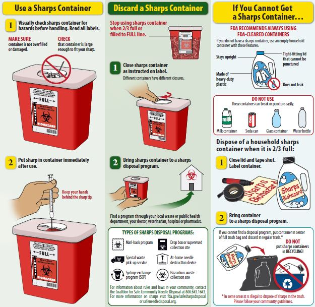 How to Dispose of Sharps