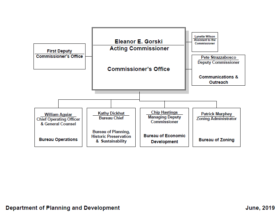 City of Chicago :: Planning and Development - Our Structure