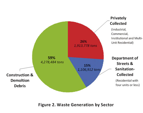 Graphic of waste generated by sector