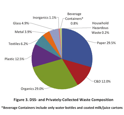 graphic of City and privately collected waste