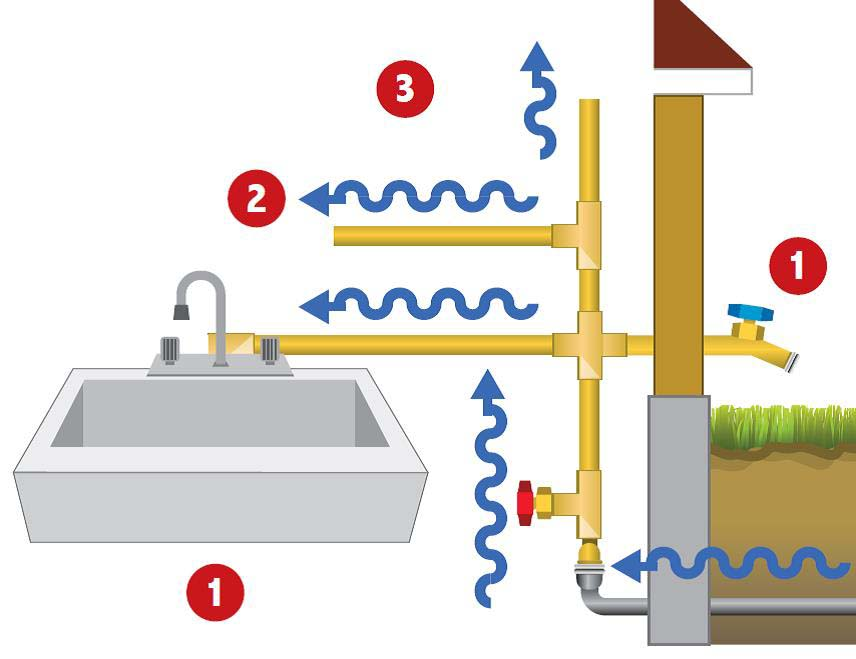 City of Chicago :: Flushing Your Water System
