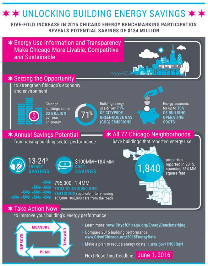 2015 Chicago Energy Benchmarking At-A-Glance