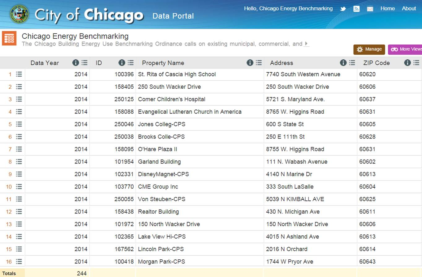 2015 Building Energy Data (Chicago Data Portal)