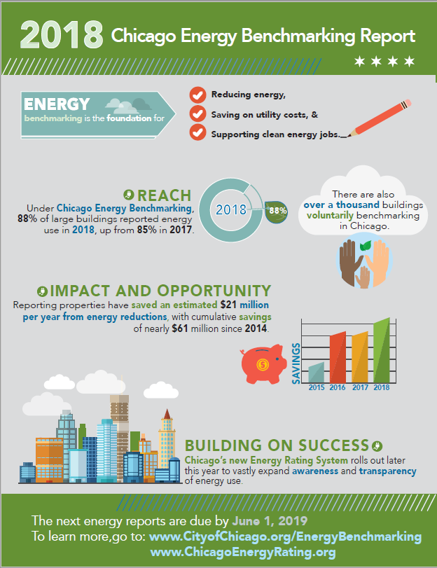 2018 Chicago Energy Benchmarking At-A-Glance