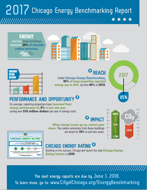 2017 Chicago Energy Benchmarking At-A-Glance