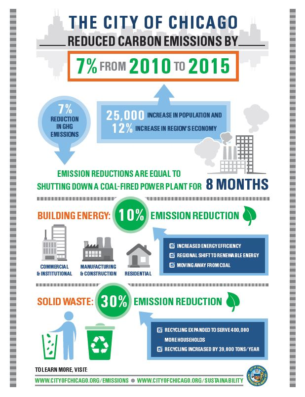 Infographic - Preliminary 2015 GHG Inventory