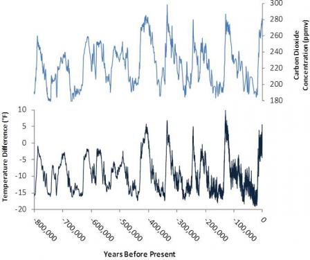 Cycles That Can Cause Natural Climate Shifts