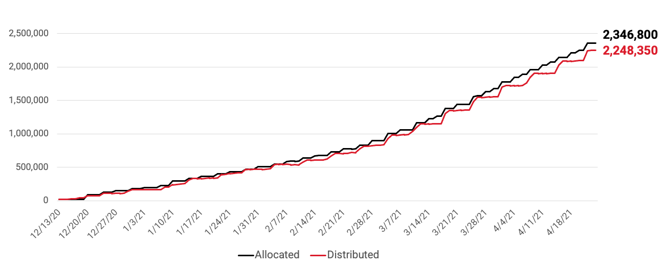 Line graph showing that 95% of doses allocated were distributed.