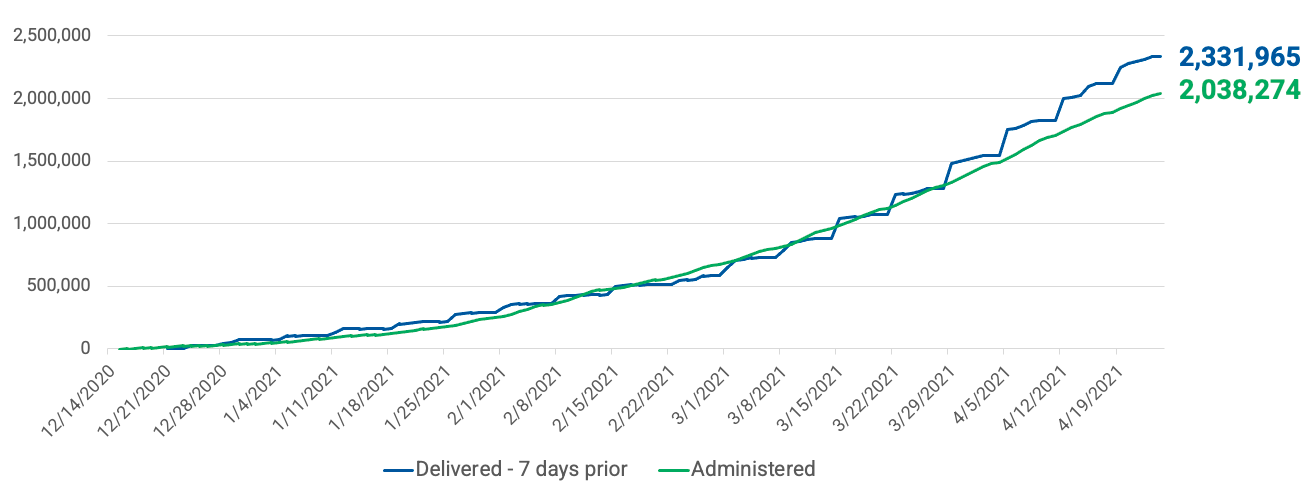 Line graph showing that of 2,331,965 doses delivered, 2,038,274 doses were administered within 7 days