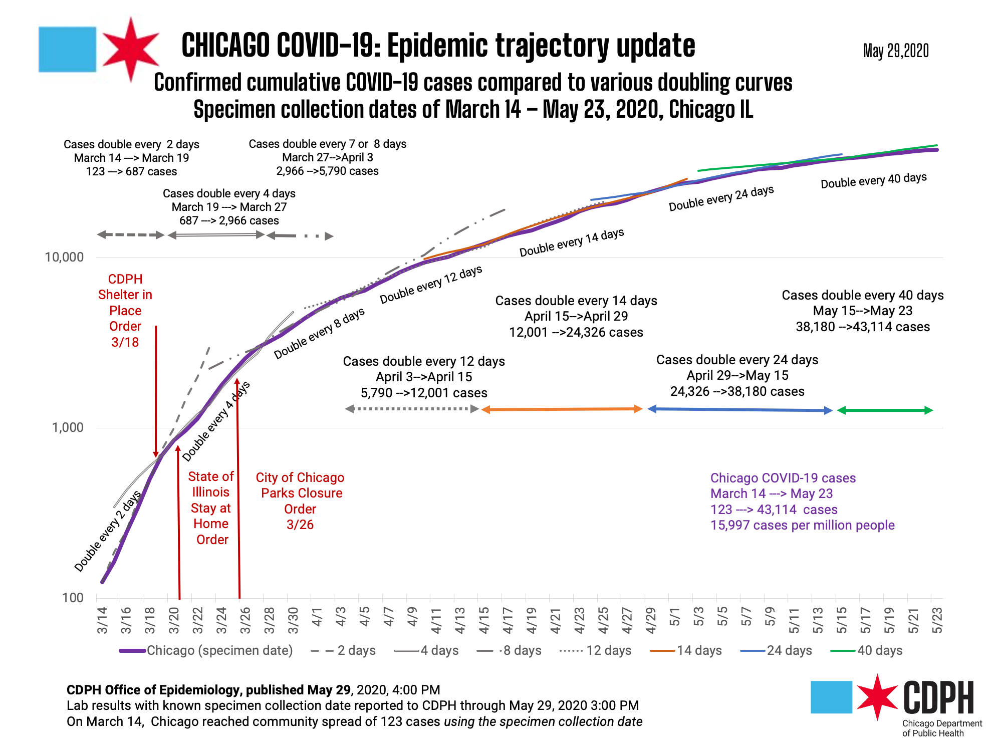 Chicago COVID Epidemic Trajectory Update